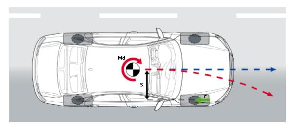 Force-de-freinage-roue-AVD.png