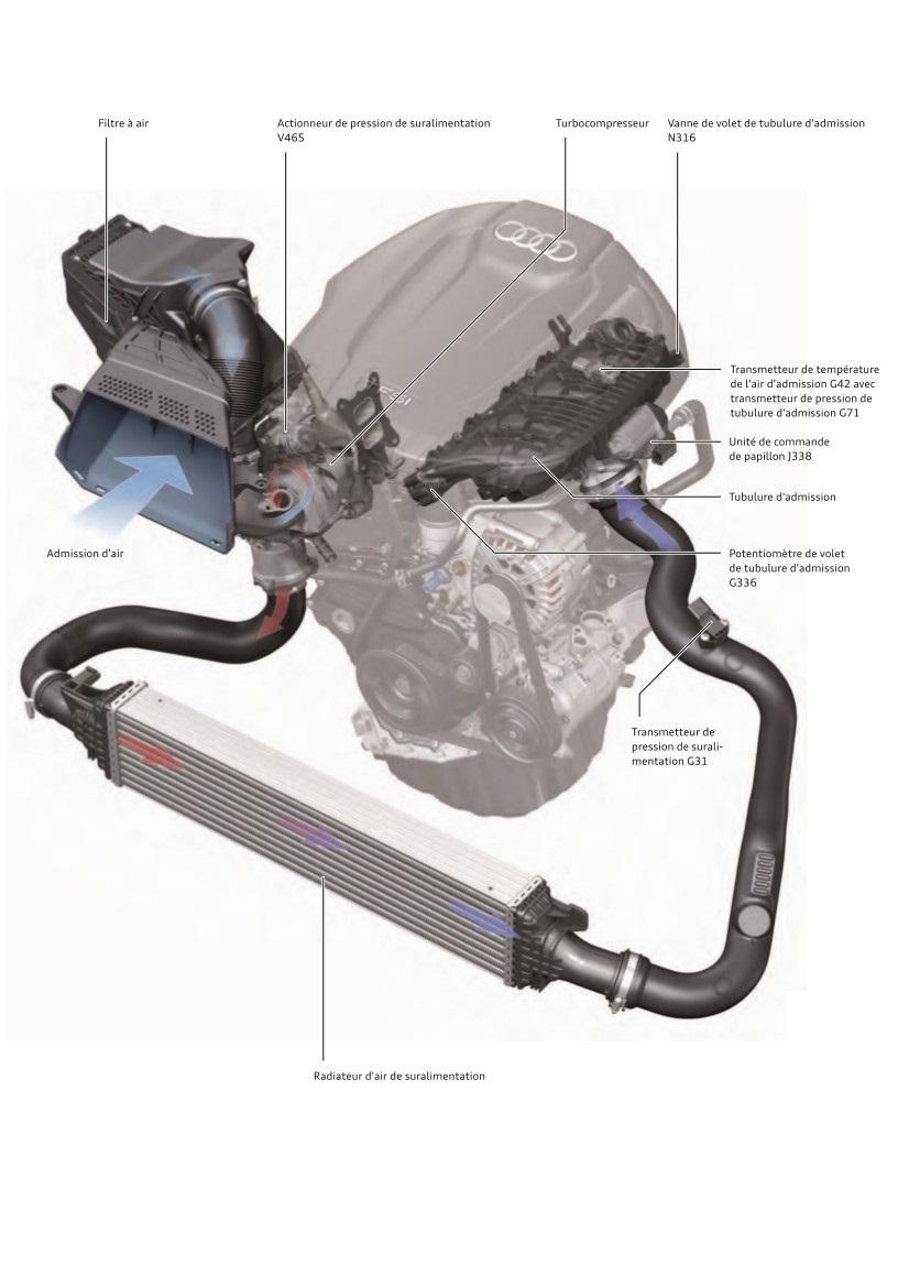 Guidage-d-air-sur-les-moteurs-TFSI-Audi-en-position-longitudinale.jpeg