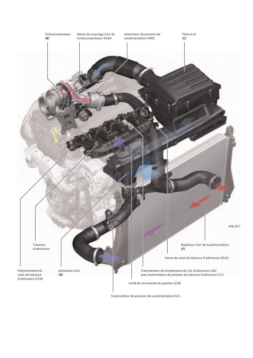 Guidage-d-air-sur-les-moteurs-TFSI-Audi-en-position-transversale.jpeg