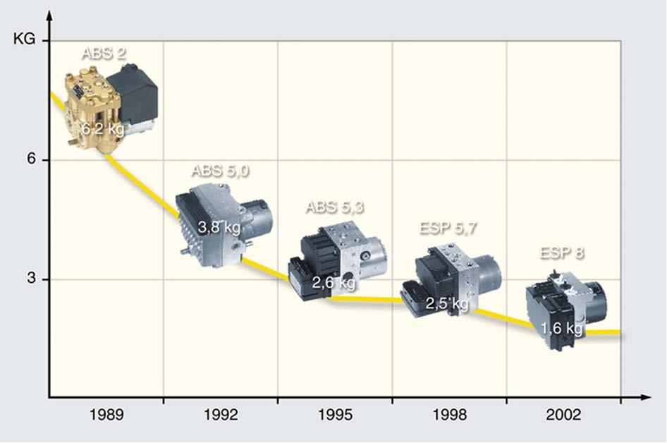 Illustration-developpement-du-poids-de-l-unite-ESC-de-Bosch.jpg