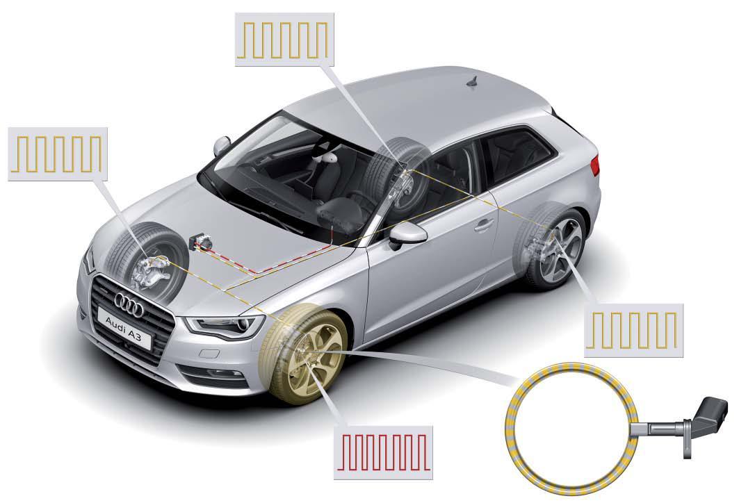 Indicateur-de-controle-de-la-pression-des-pneus-Audi-A3-13.jpg
