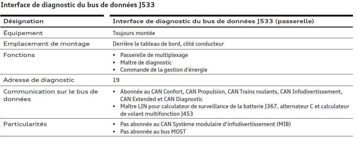 Interface-de-diagnostic-du-bus-de-donnees-J533_20170512-1607.jpg