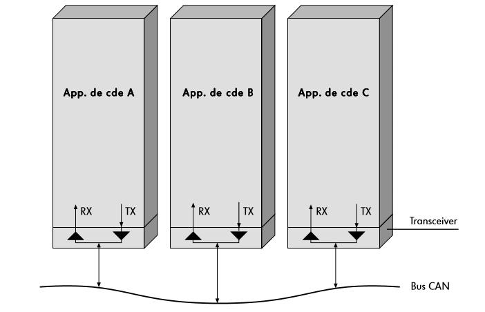 Le-principe-dinterconnexion-can1.png