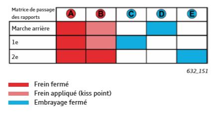 Matrice-de-passage-des-rapports-2.png