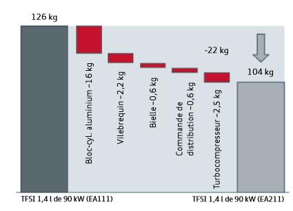 Mesures-de-reduction-du-poids-moteurs-Audi-TFSI.png