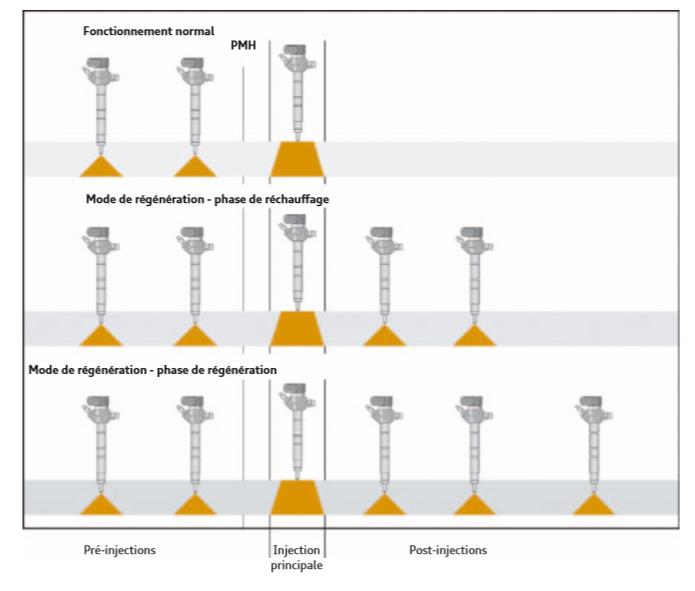 Phases-de-linjection-en-mode-normal-et-de-regeneration.png