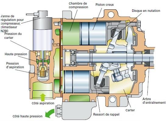 Pleine-charge-du-compresseur.jpg