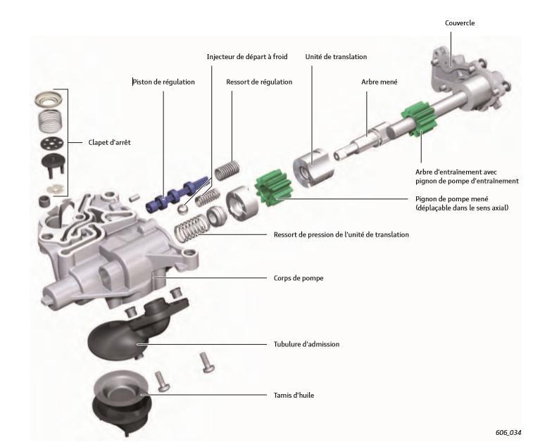 Pompe-a-huile-a-regulation-Audi-moteur-TFSI-pieces-internes.jpeg
