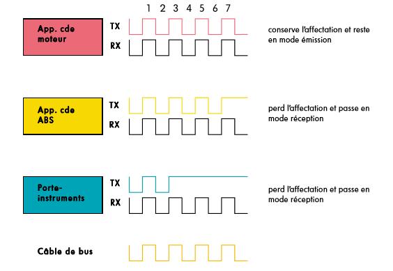 Procedure-darbitrage-destinee-a-eviter-les-collisions.png