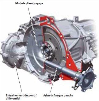 Recapitulatif-des-nouveautes-concernant-la-transmission-pour-la-gamme-B8-2.jpg