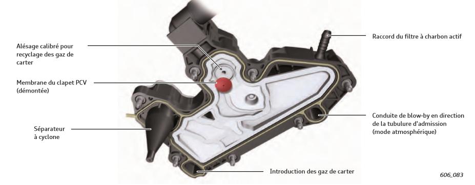 Recyclage-des-gaz-de-carter-PCV-Audi-TFSI_.png