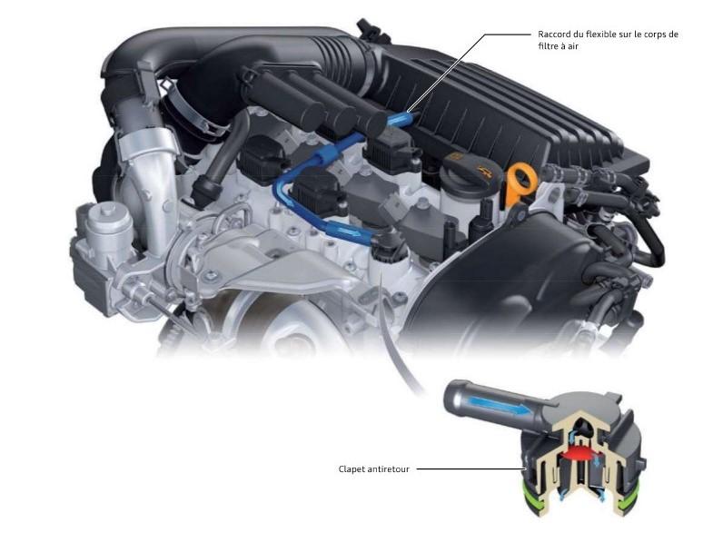 Recyclage-des-gaz-de-carter-moteur-TFSI.jpeg