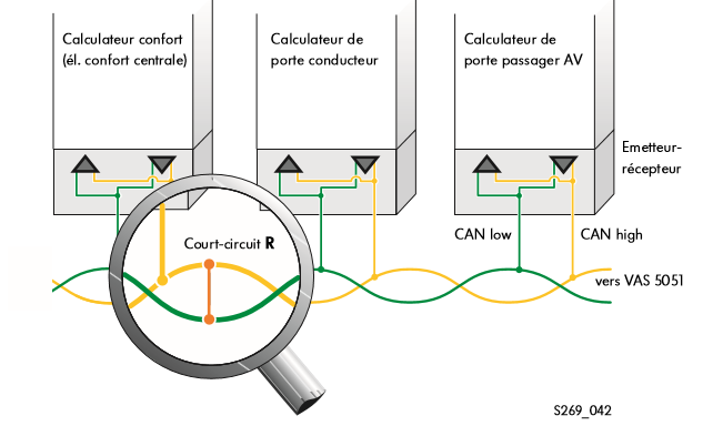 Representation-du-defaut---court-circuit-de-la-ligne-CAN-high-vers-la-ligne-CAN-low.png