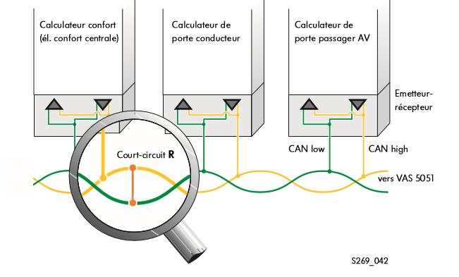 Representation-du-defaut---court-circuit-de-la-ligne-CAN-high-vers-la-ligne-CAN-low.png