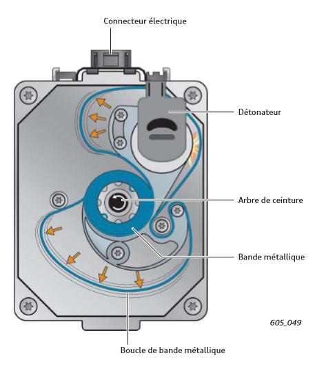 Retracteur-de-ceinture-a-declenchement-pyrotechniqueretracteur-a-bande-airbag-2.png