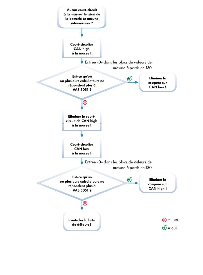 Schema-de-deroulement-du-depannage-pour-defauts-ISO-1-et-2-mode-monofilaire.png