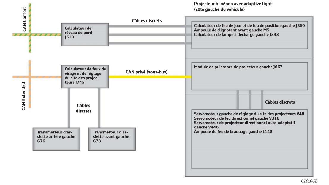 Schema-de-principe-du-pilotage-des-projecteurs-bi-xenon-avec-adaptive-light-Audi-A3-13.png