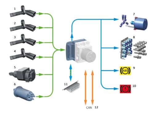 Schema-des-capteurs-et-actuateurs-de-l-unite-hydraulique-de-freinage.png