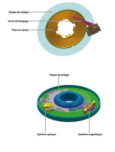 Spirale-de-contact-transmetteur-d-angle-de-braquage.png