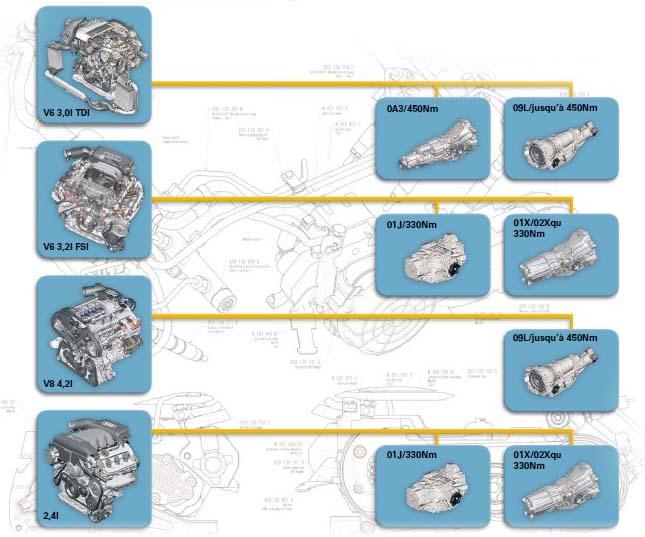 Synoptique-des-combinaisons-moteur-boite-disponibles.jpg