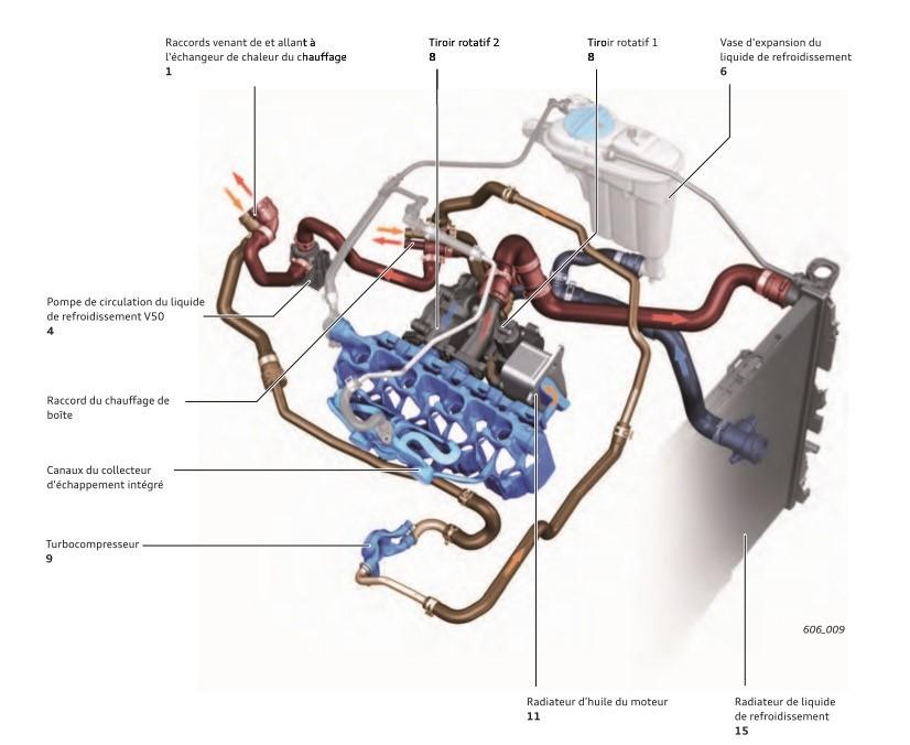 Synoptique-du-systeme-de-refroisissement-moteur-TFSI-Audi.jpeg