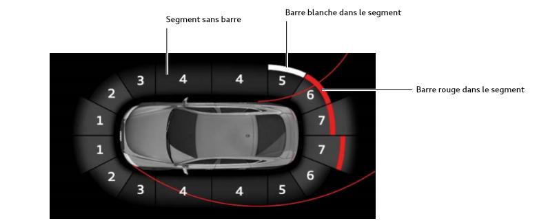 Systeme-d-aide-a-la-conduite-Audi--Secteurs-et-barres.png