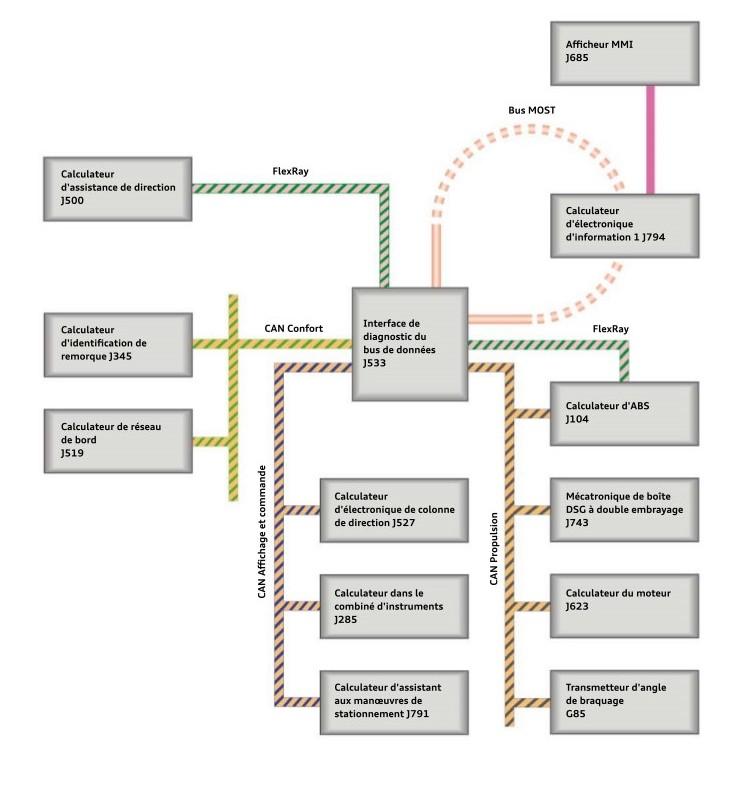 Systeme-d-aide-a-la-conduite-Audi-structure-du-multiplexage.jpeg
