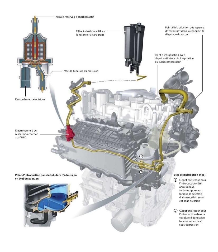 Systeme-de-filtre-a-charbon-actif-moteurs-TFSI-Audi.jpeg