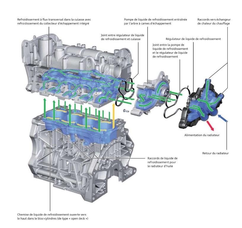 Systeme-de-refroidissement-moteurs-TFSI.jpeg