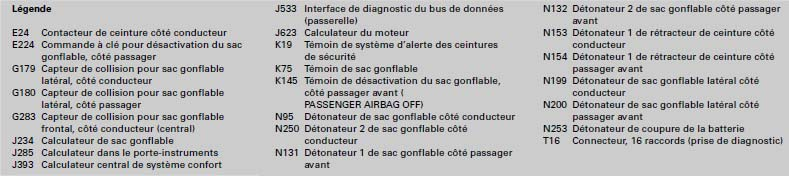 Systeme-protection-occupants-Audi-TT-cc-legende.jpg