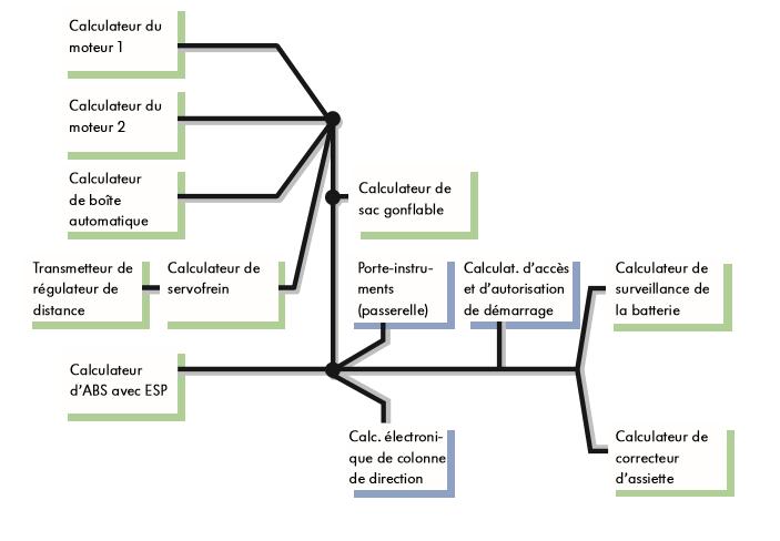 Topologie-CAN-du-bus-de-donnees-CAN-Propulsion-de-la-Phaeton.png