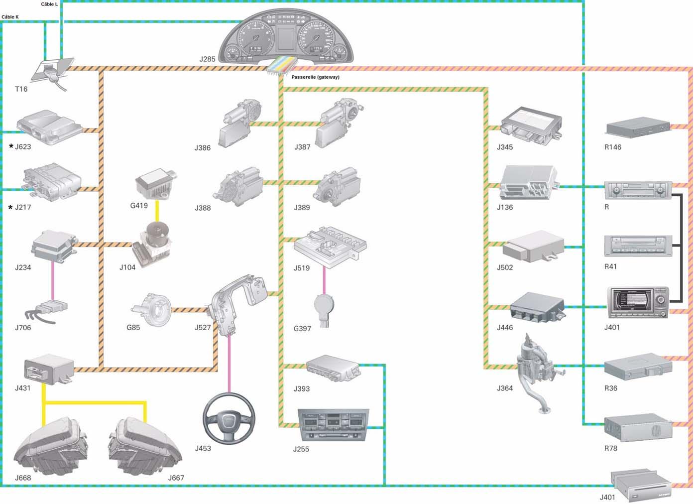 mise en réseau Audi A4 B7