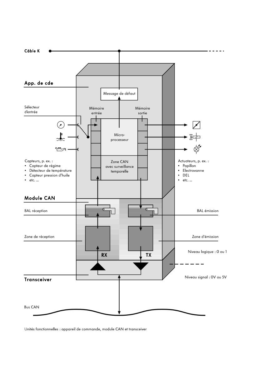 Unites-fonctionnelles-appareil-de-commande-module-CAN-et-transceiver.jpeg