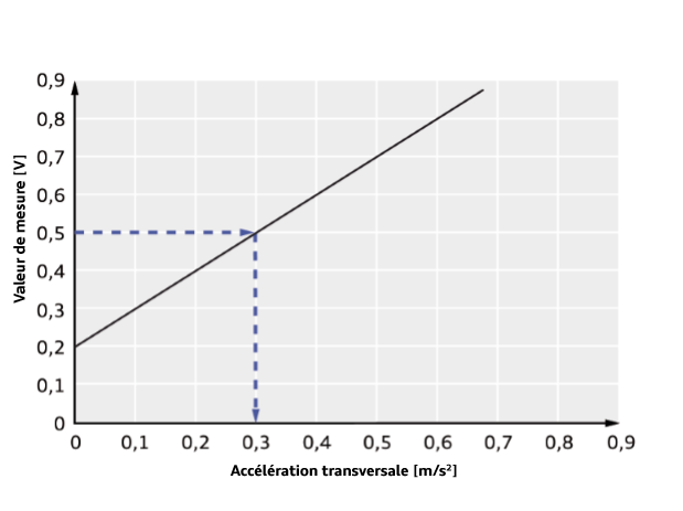 Valeurs-de-mesures-en-fonction-de-l-acceleration-transversale.png