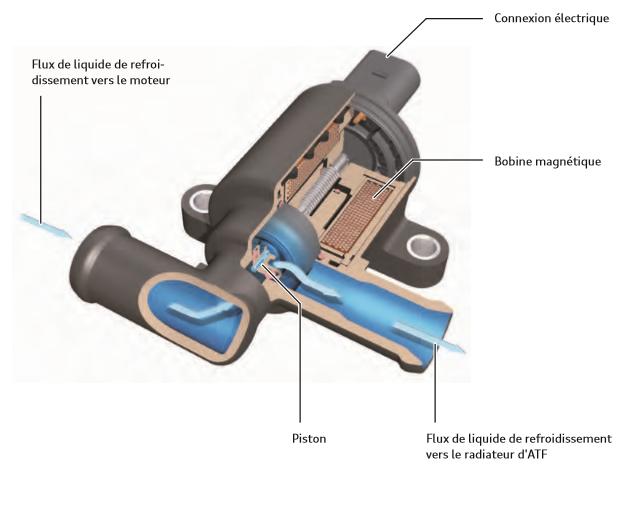 Vanne-de-liquide-de-refroidissement-pour-boite-de-vitesses-N488-moteur-TFSI-Audi.png