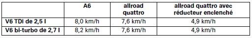 Vitesses-du-vehicule-en-1e-a-1000min-boite-6-vitesses.jpg