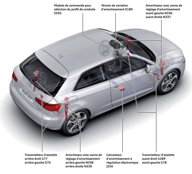 Vue-d-ensemble-systeme-Audi-magnetic-ride.jpeg