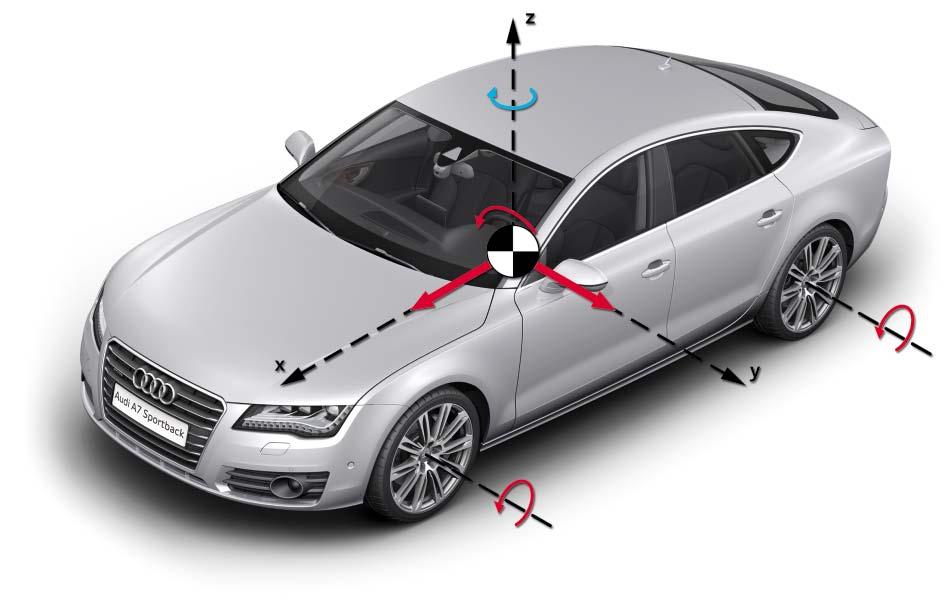 accelerations-longitudinale-verticale-et-transversale.jpg