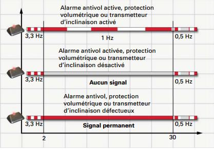 alarme-antivol-armee.png