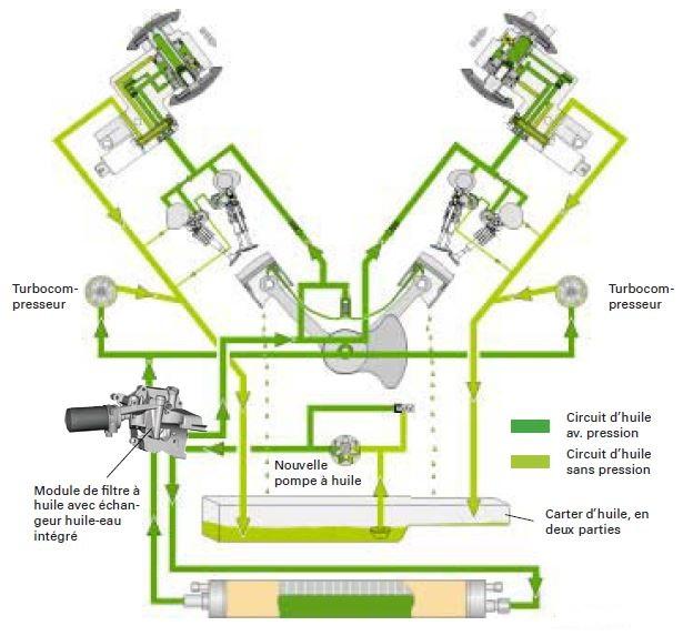 audi-rs6-28-circuit-huile.jpg