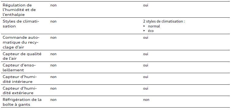 climatiseur-manual-climatiseur-automatique-2.png