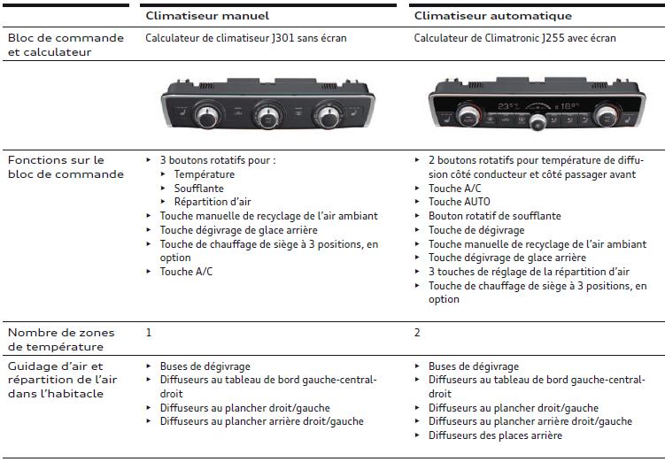 climatiseur-manual-climatiseur-automatique.png