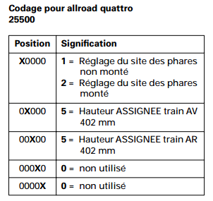 codage-allroad.png