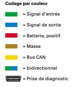 codage-par-couleur.png