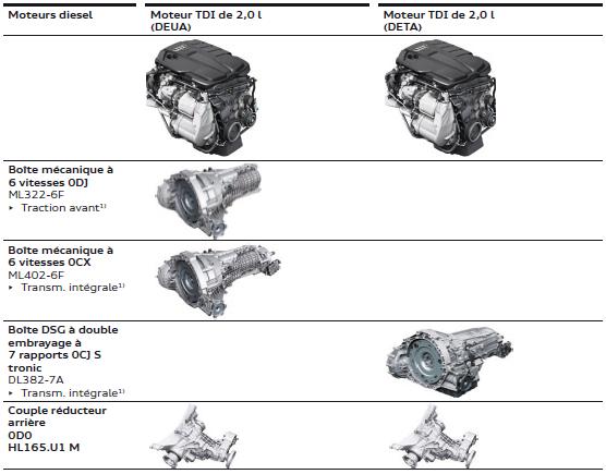 combainaison-moteurs-boite-1.png