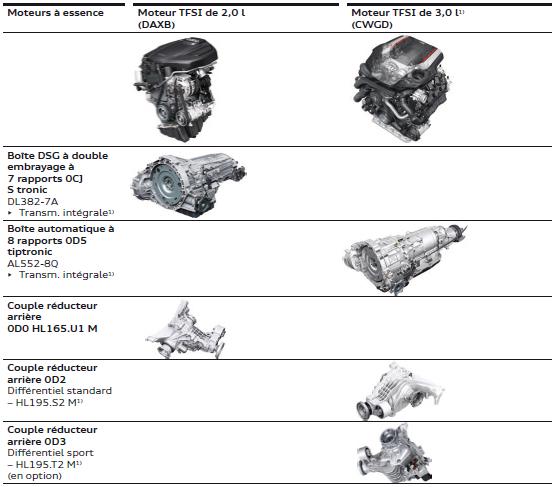 combainaison-moteurs-boite.png