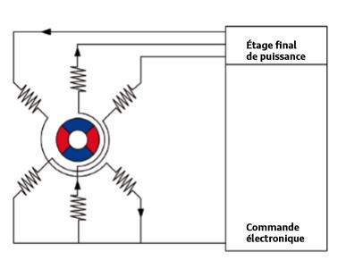 commutation-des-bobinages-pompe-d-agent-de-reduction-V437.png