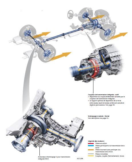 conduite-transmission-integrale.png