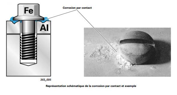 corrosion-par-contact.png