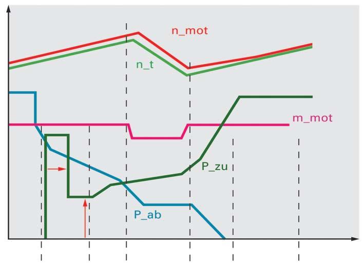 courbe-adaptation-2.jpg